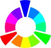 Couleurs primaires du cercle chromatique dans le système additif