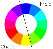 Roue chromatique : couleurs froides et couleurs chaudes
