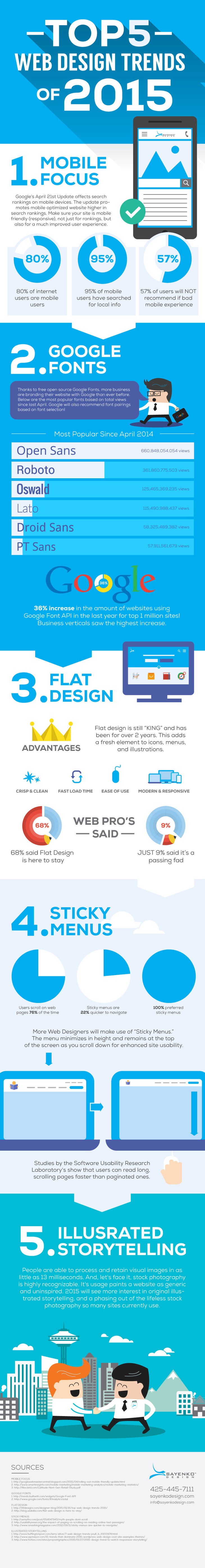 retrospective webdesign 2015 730